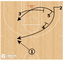Basketball Play - Los Angeles Clippers - Stagger to PNR