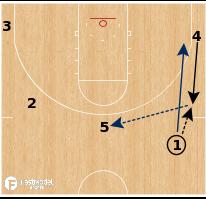Basketball Play - Utah Jazz - Fake Burn