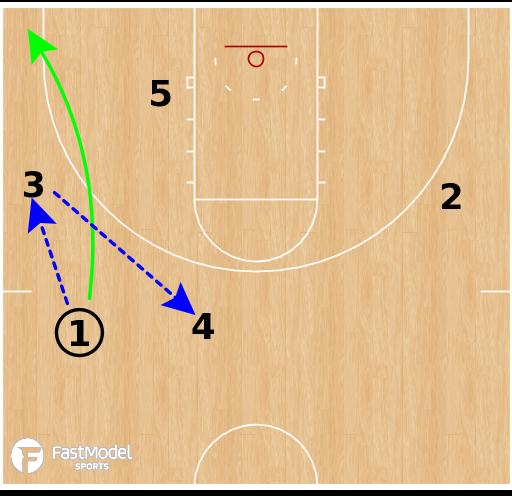 Basketball Play - Sweden WBB - Secondary
