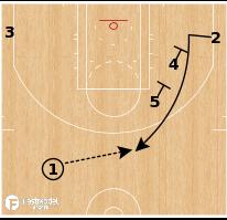 Basketball Play - Milwaukee Bucks - Stagger to Hand Off
