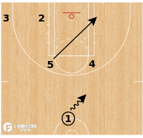 Basketball Play - Chicago Sky - Horns Ghost Curl