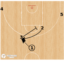 Basketball Play - Phoenix Suns - Flash Double Flare - Step Up PNR