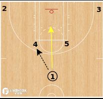 Basketball Play - Washington Mystics - Horns Guard Post Up