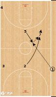 Basketball Play - Phoenix Suns - End of Half SLOB