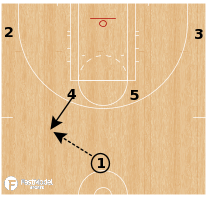 Basketball Play - Atlanta Dream - Shuffle Screen