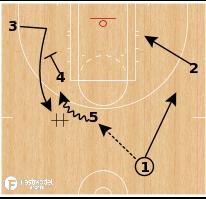 Basketball Play - Atlanta Dream - Stagger Screen