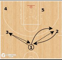 Basketball Play - Phoenix Suns - Zone Offense Quick Hitter