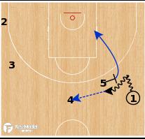 Basketball Play - Serbia - Euro Ball Screen Action & Seal