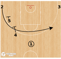 Basketball Play - Serbia - Stagger Turnout Punch