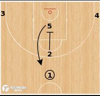 Basketball Play - Serbia - Ram Spain PNR