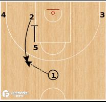 Basketball Play - Serbia - Zipper Flex Punch