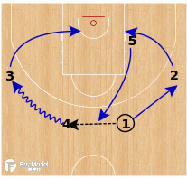 Basketball Play - Greece - Stagger Hand Off