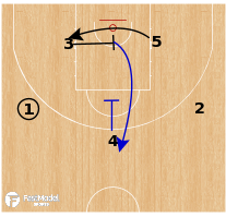 Basketball Play - Greece - Cross STS Punch