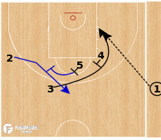 Basketball Play - Greece - Stagger Punch SLOB