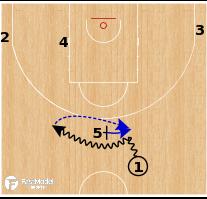 Basketball Play - Greece - Spanoulis Play