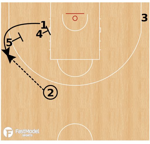 Basketball Play - Slovenia - Rub Stagger BLOB
