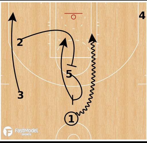 Basketball Play - Phoenix Suns - Tandem DHO Spain