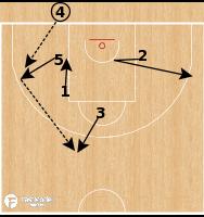 Basketball Play - Slovenia - STS BLOB