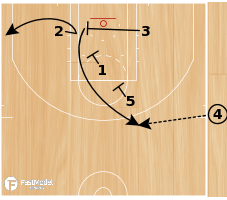 Basketball Play - America's Play Reverse