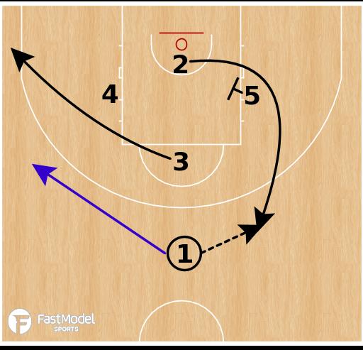 Basketball Play - Slovenia - Choice Pick & Pop