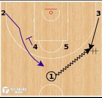 Basketball Play - Slovenia - Shuffle Punch Iso