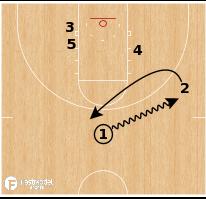 Basketball Play - Z Shocker vs Zone