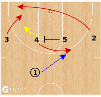 Basketball Play - Serbia WBB - 14 Slip