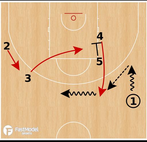 Basketball Play - Serbia WBB - Reverse
