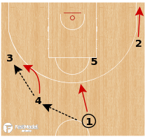 Basketball Play - Serbia WBB - Secondary Flare