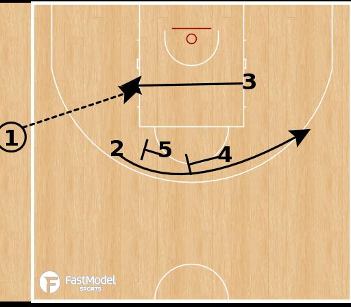 Basketball Play - Spartak Primorye - 33 Down SLOB