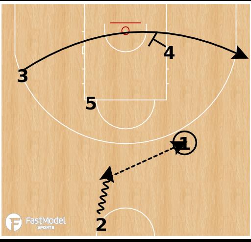 Basketball Play - Spartak Primorye - Early Offense 3pt
