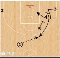 Basketball Play - Milwaukee Bucks - Split Stagger PNR