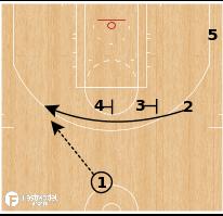 Basketball Play - Milwaukee Bucks - Iverson Double Drag PnR