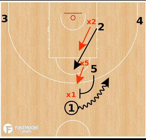 Basketball Play - Spain - Spain PNR vs Switch Coverage