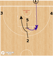 Basketball Play - Team USA - Back Screen Flex BLOB