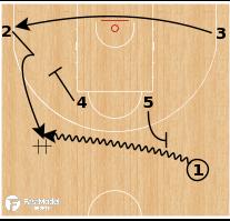 Basketball Play - Team USA - Ebow Twirl