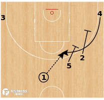 Basketball Play - Team USA - Motion Strong Iso