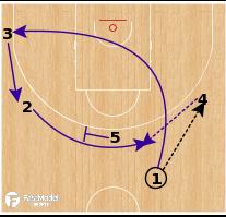 Basketball Play - Team USA - 5 Out Screen Away PNR