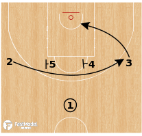 Basketball Play - France - Iverson Back Screen Hand Off