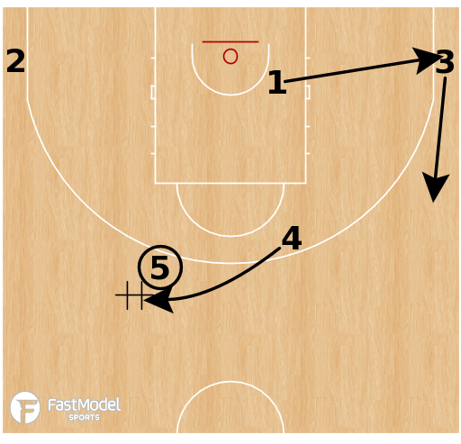Basketball Play - Russia - Horns Hand Off Pistol