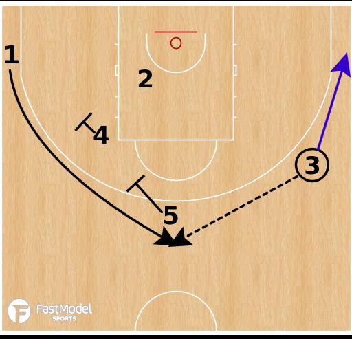 Basketball Play - Russia - Shuffle Stagger Spain PNR