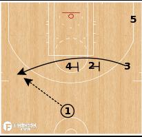 Basketball Play - Milwaukee Bucks - Iverson Iso Flare