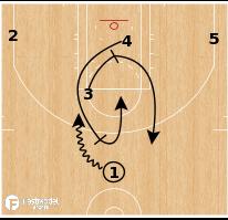 Basketball Play - Milwaukee Bucks - Ram Screen PNR