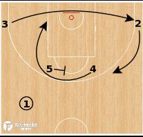 Basketball Play - Team USA - Horns Side PNR