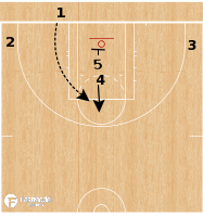 Basketball Play - Team USAW - Stack BLOB