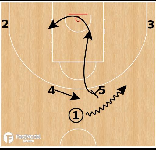 Basketball Play - Germany - Double High PNR