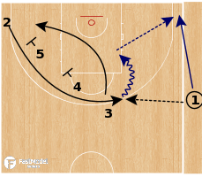 Basketball Play - Slovenia - Line Curl SLOB