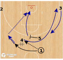 Basketball Play - France - Early Offense DHO Flare