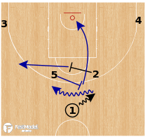 Basketball Play - France - Horns Screen to BS