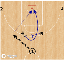 Basketball Play - France - BS to Back Screen Horns